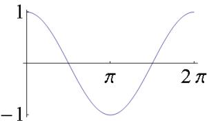 cosine curve maths tuition