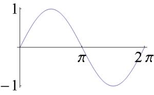 sin curve maths tuition