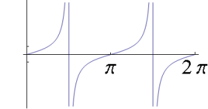 tangent curve maths tuition