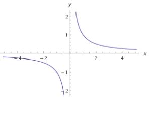 hyperbola
