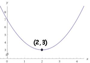 minimum point