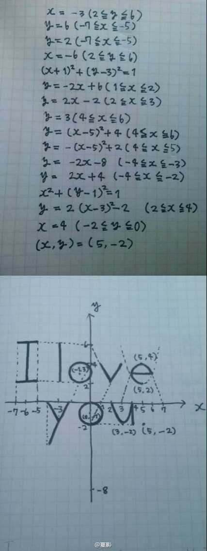 i love you graph