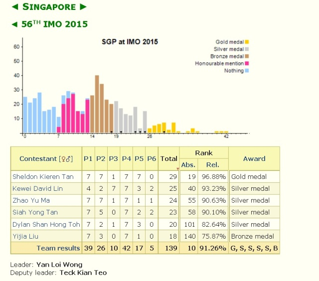 singapore imo